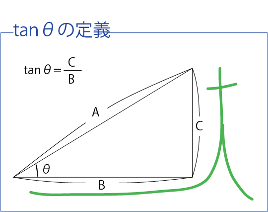 三角関数 定義(数Ⅰバージョン)tan