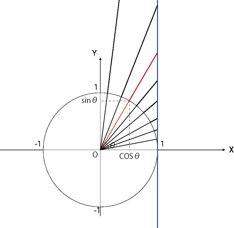 三角関数 定義 数Ⅱバージョン