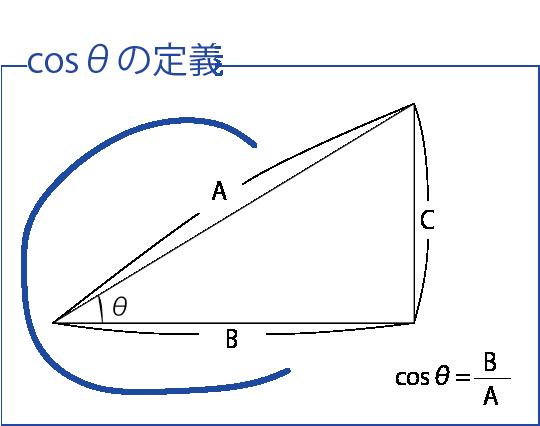 三角関数 定義(数Ⅰバージョン)cos