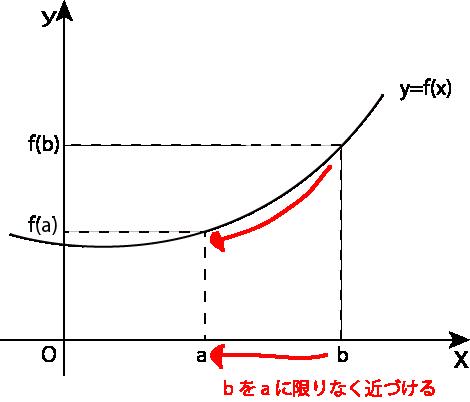 変化グラフ