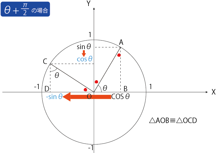 三角関数 証明