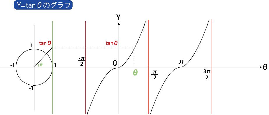 Y=tanθ グラフ