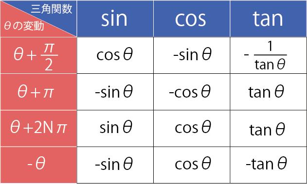 三角関数 θによる変化