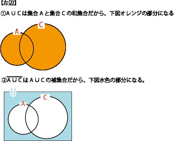 ドモルガンの法則(左辺)