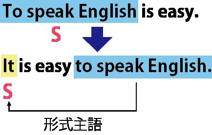名詞的用法(主語)