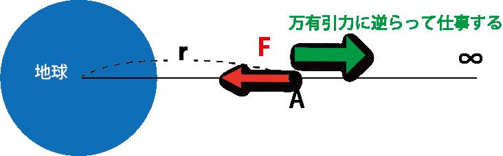 万有引力 位置エネルギー 図