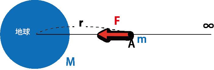 万有引力 位置エネルギー 図2