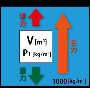 浮力 公式2