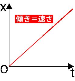 等速直線運動x-tグラフ