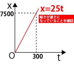 等速直線運動x-tグラフ問題