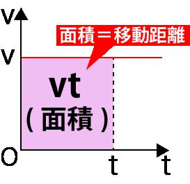 等速直線運動v-tグラフ