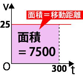 等速直線運動v-tグラフ問題