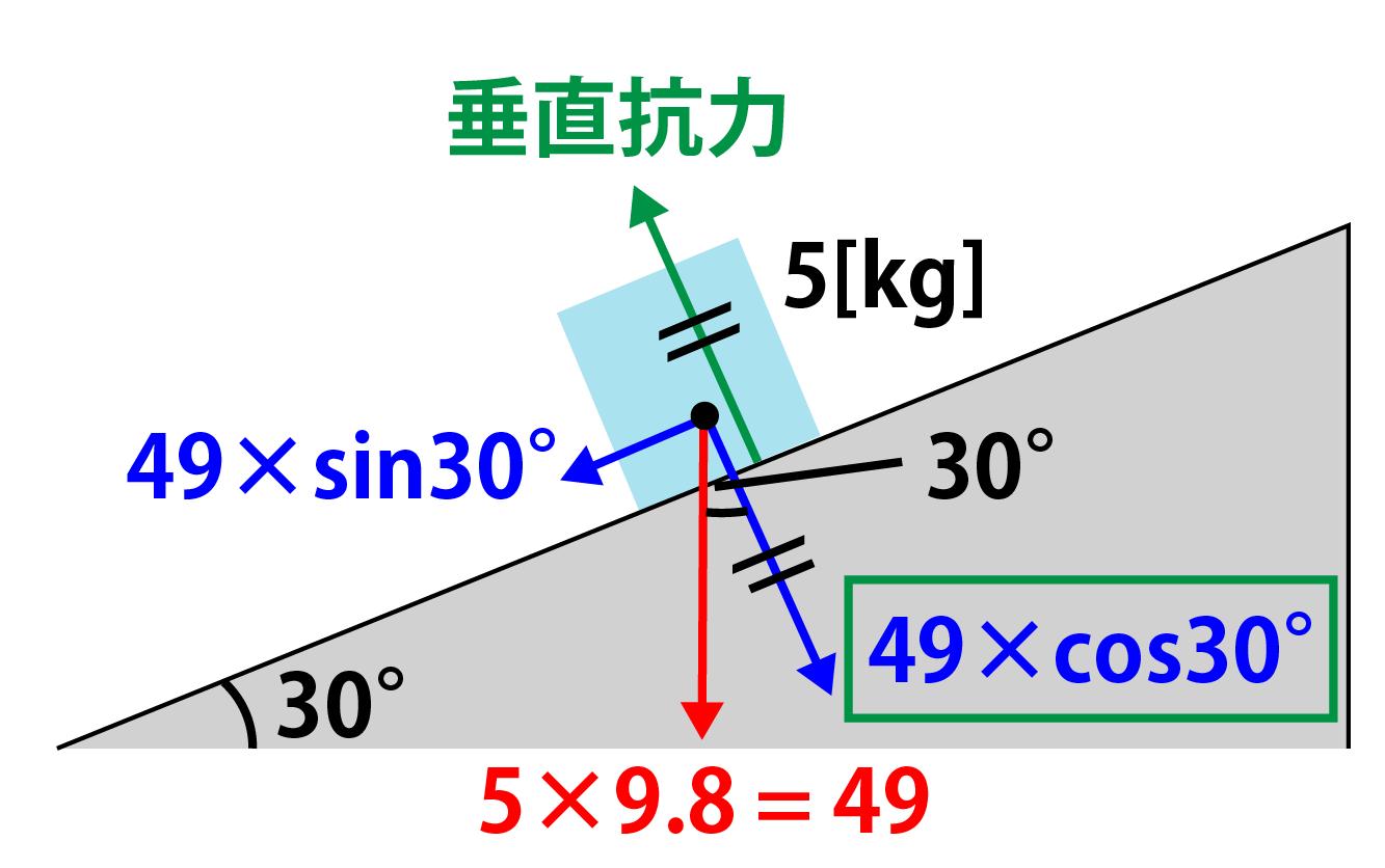 垂直抗力・傾斜がある場合その3