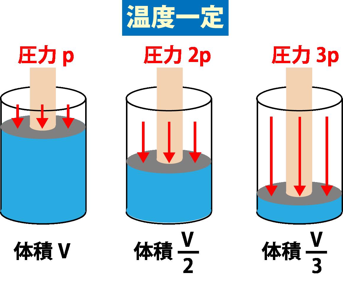 ボイルの法則具体例解説画像