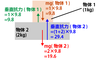 垂直抗力2物体解説画像その2