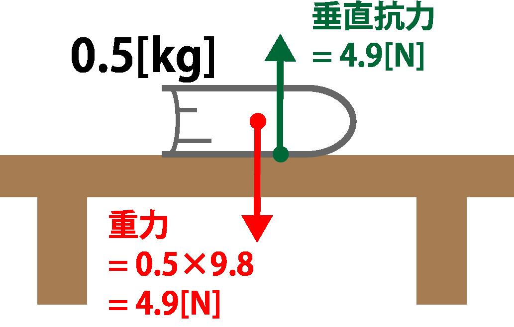 垂直抗力の求め方解説画像