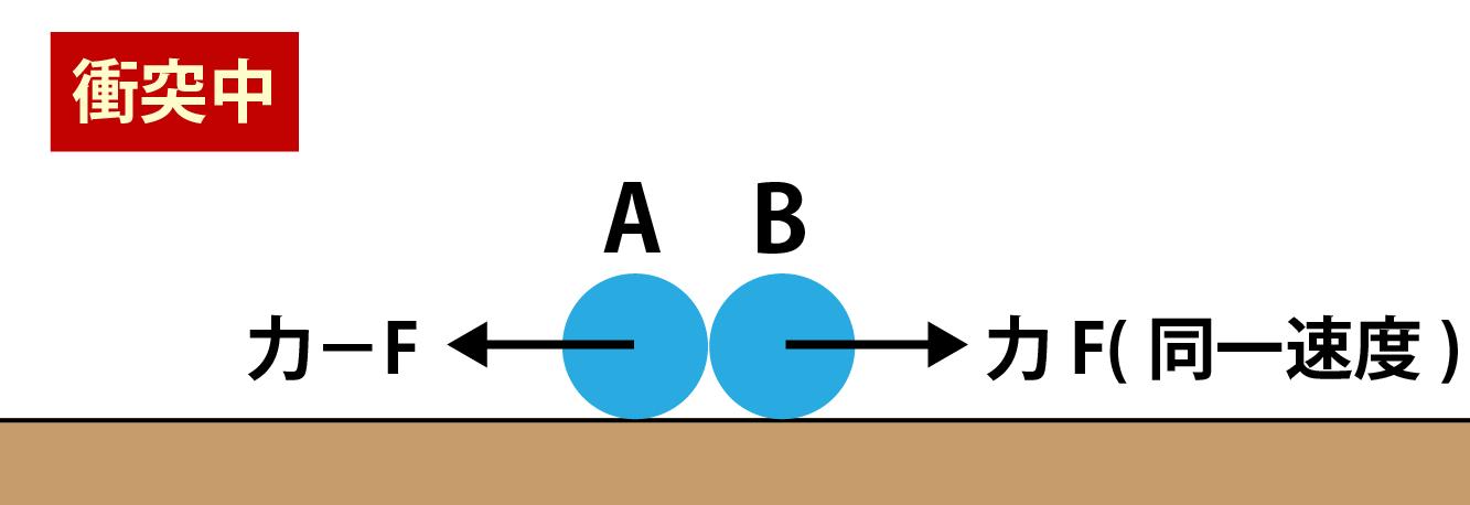 運動量保存則の衝突実験画像その2