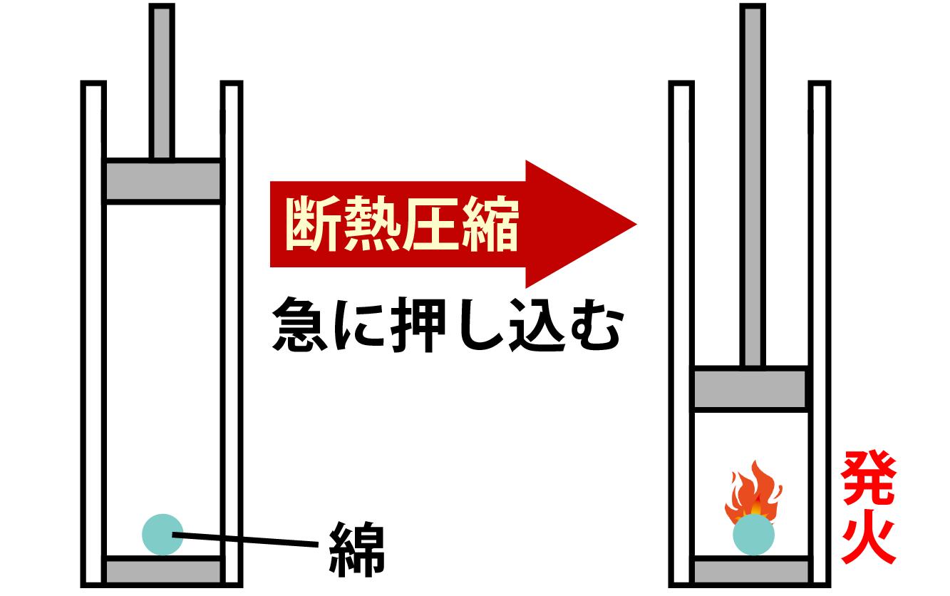 断熱圧縮解説画像