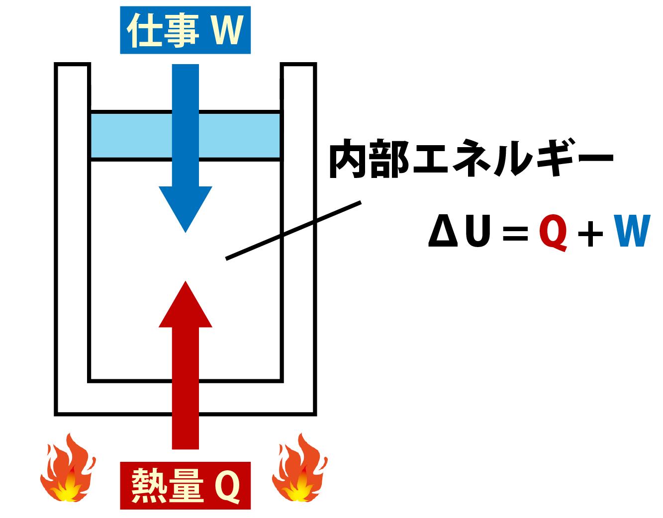 熱力学第一法則解説画像