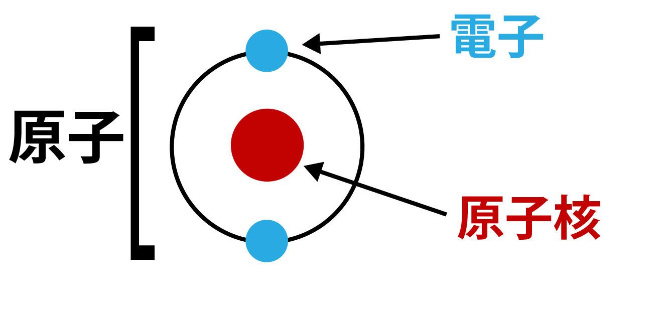 原子の構成解説画像