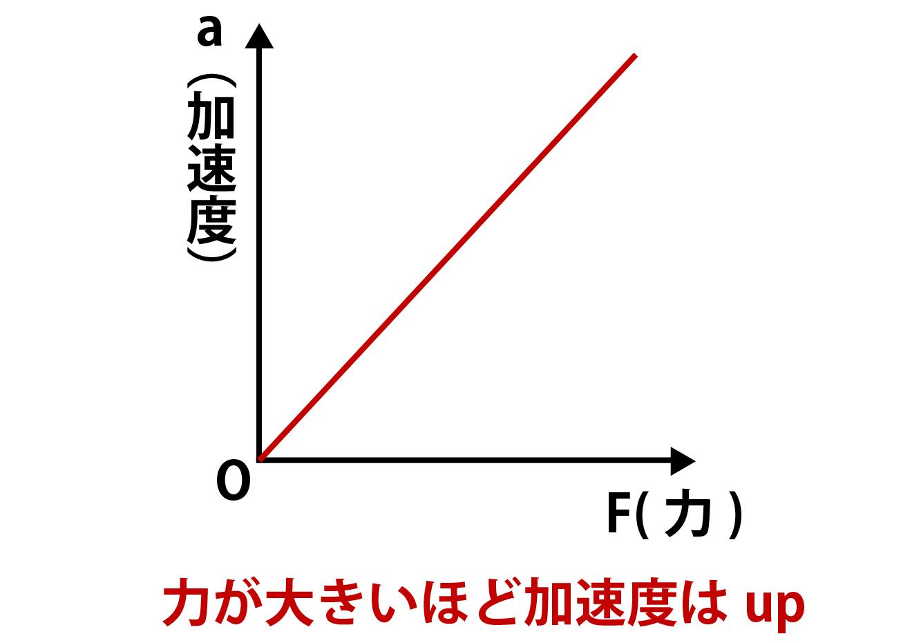 運動方程式:加速度と力に関するグラフ