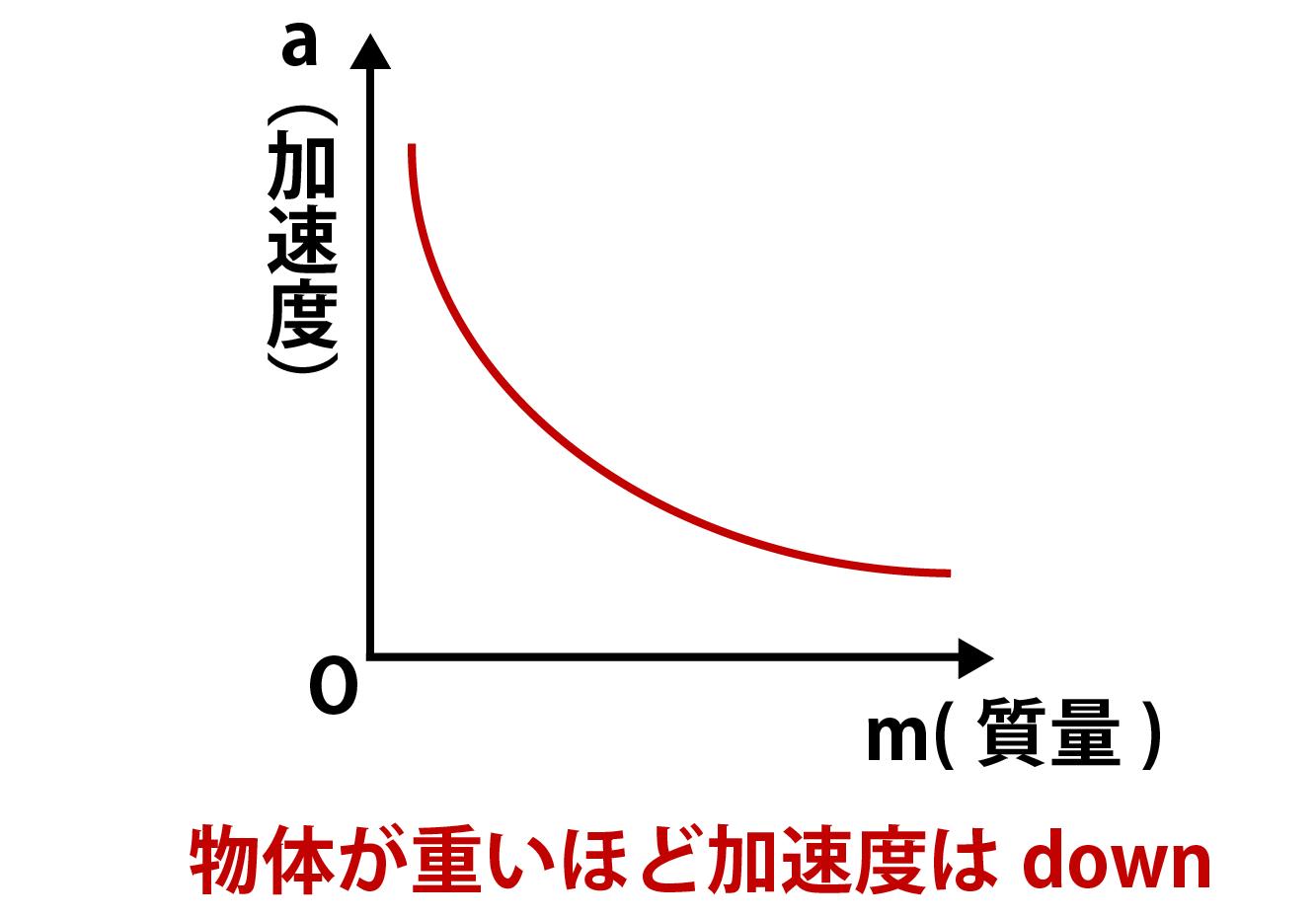 運動方程式:加速度と質量に関するグラフ