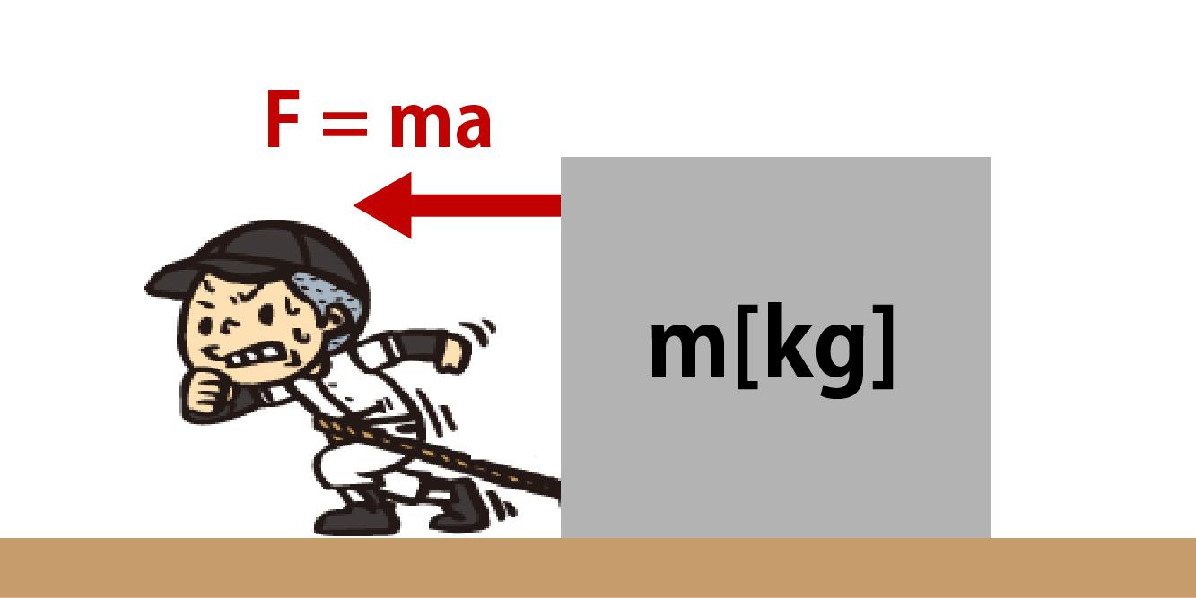 運動方程式公式のイメージ