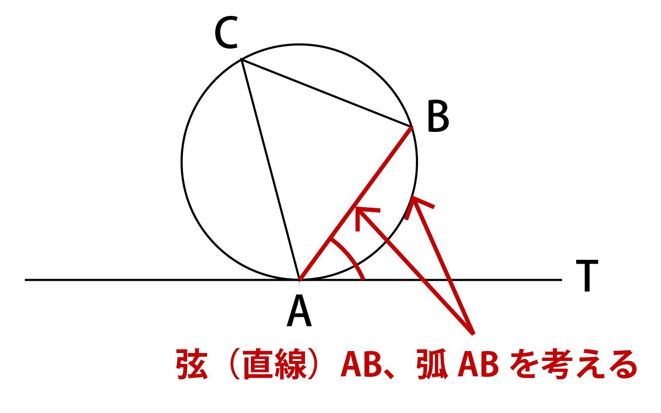 接弦定理の覚え方解説画像