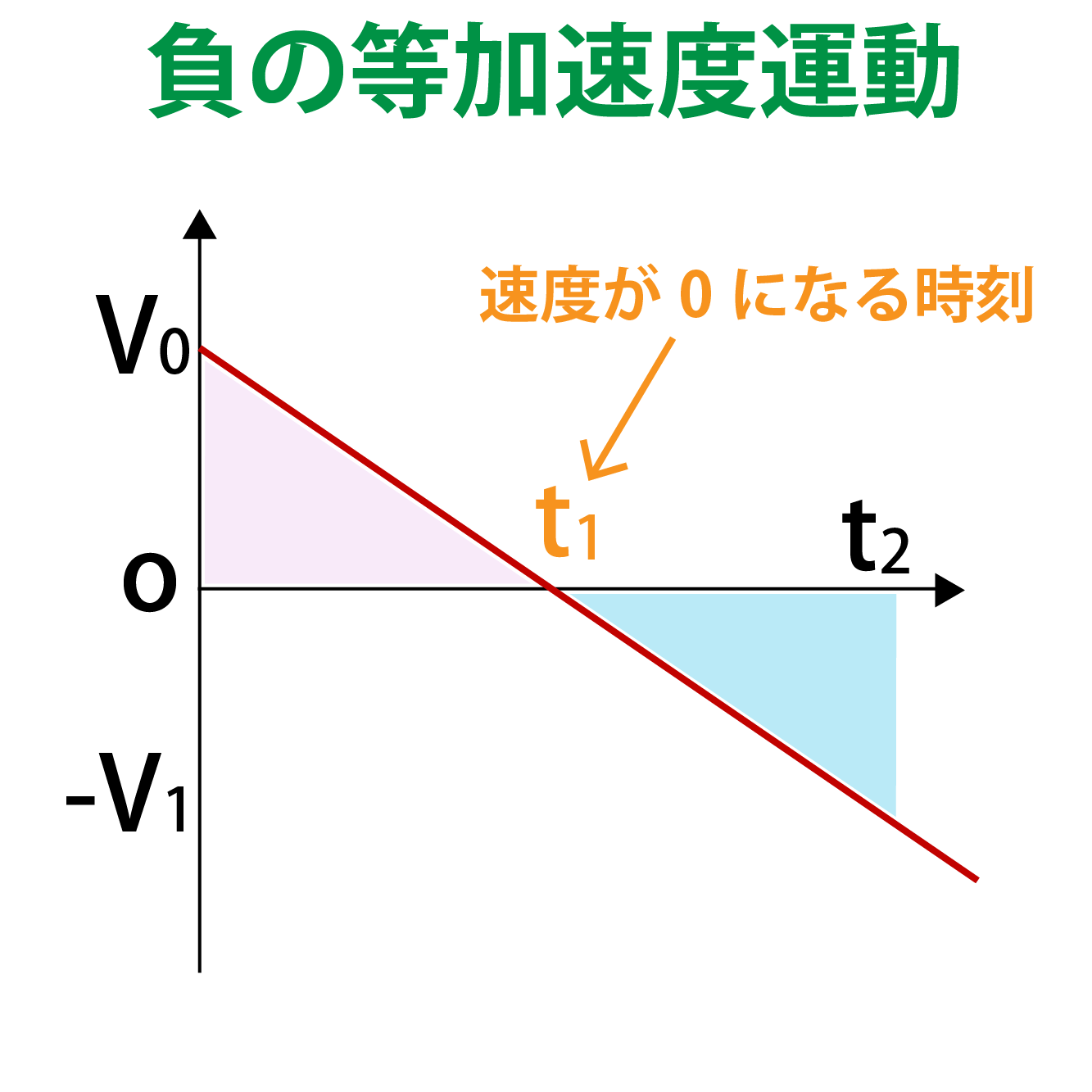 負の等加速度運動のグラフ