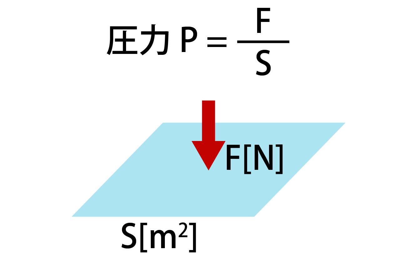 圧力の計算式