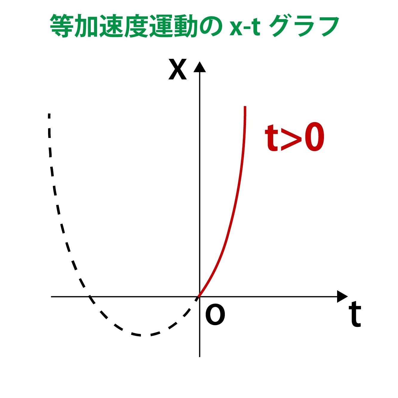 等加速度運動に関するx-tグラフ