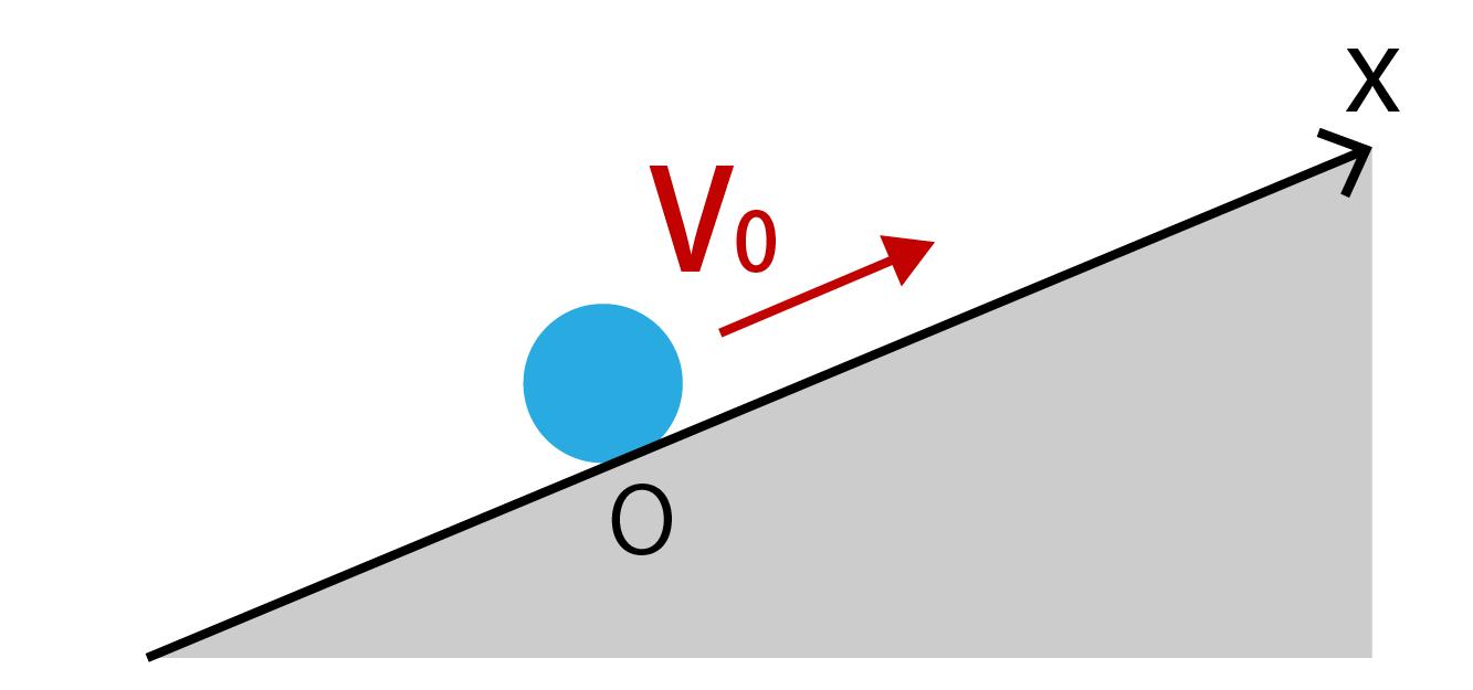 負の等加速度運動の問題