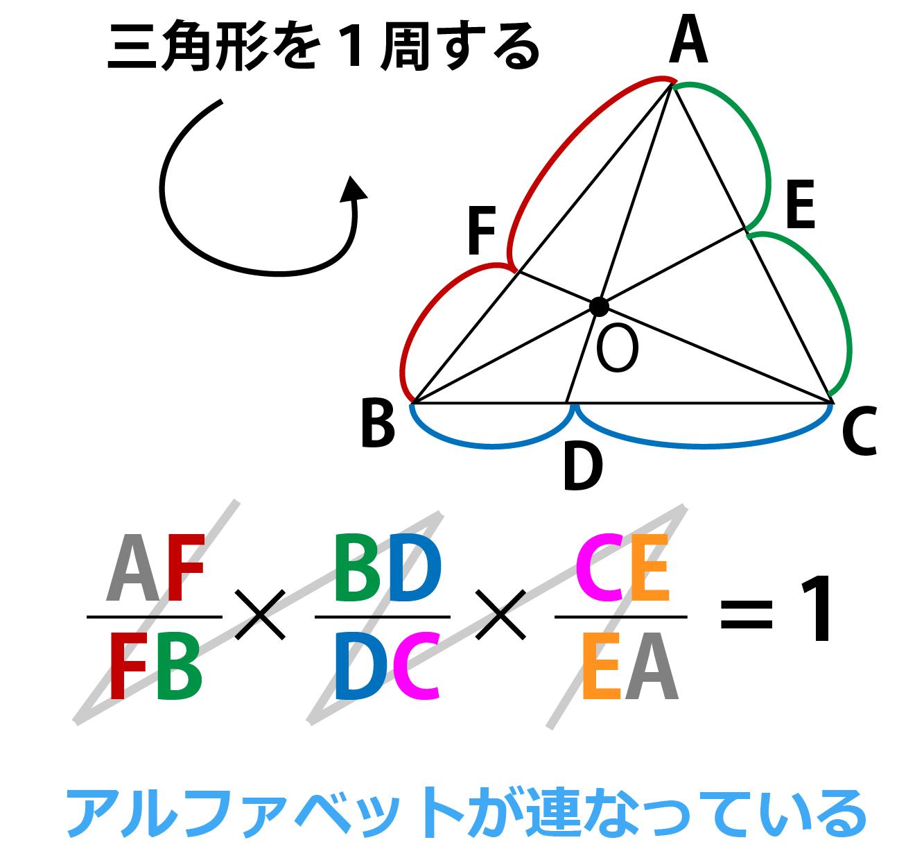チェバの定理覚え方の紹介画像