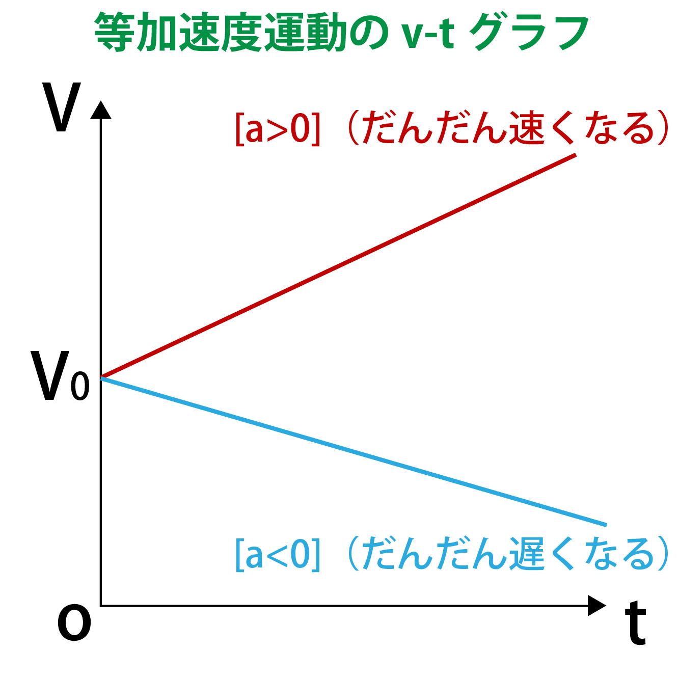 等加速度運動のv-tグラフ