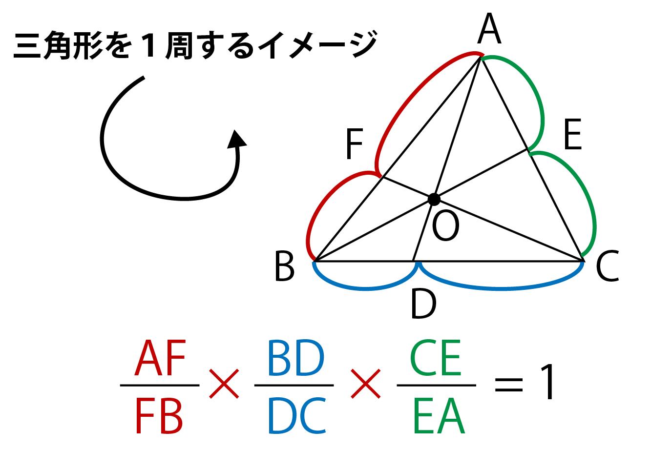 チェバの定理のイメージ画像