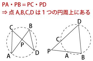方べきの定理の逆の解説画像