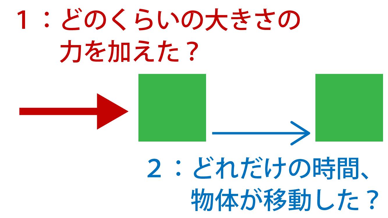 力積とは何かの解説画像