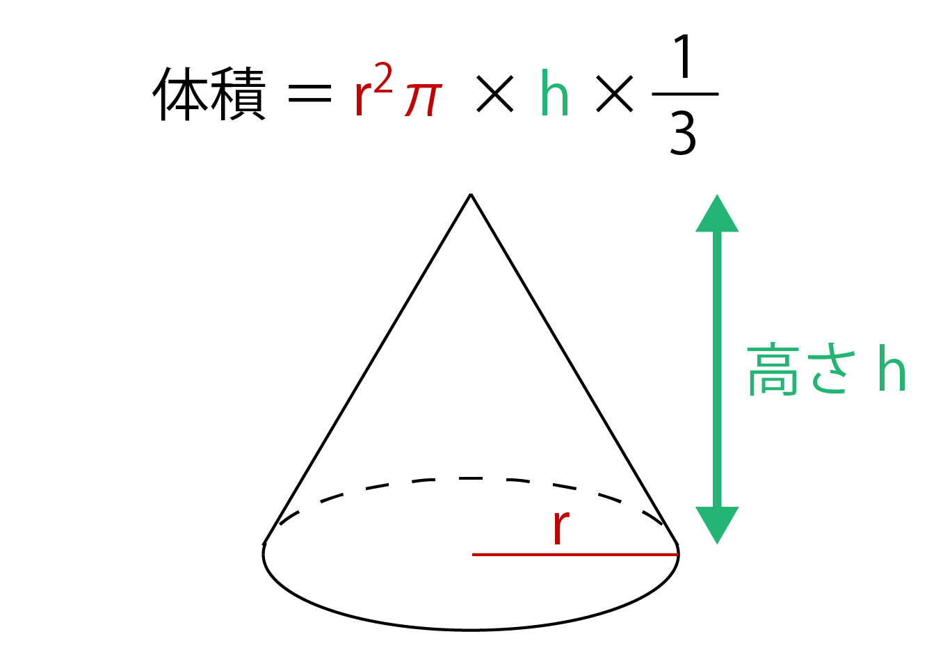 半径がr、高さがhである円錐の体積