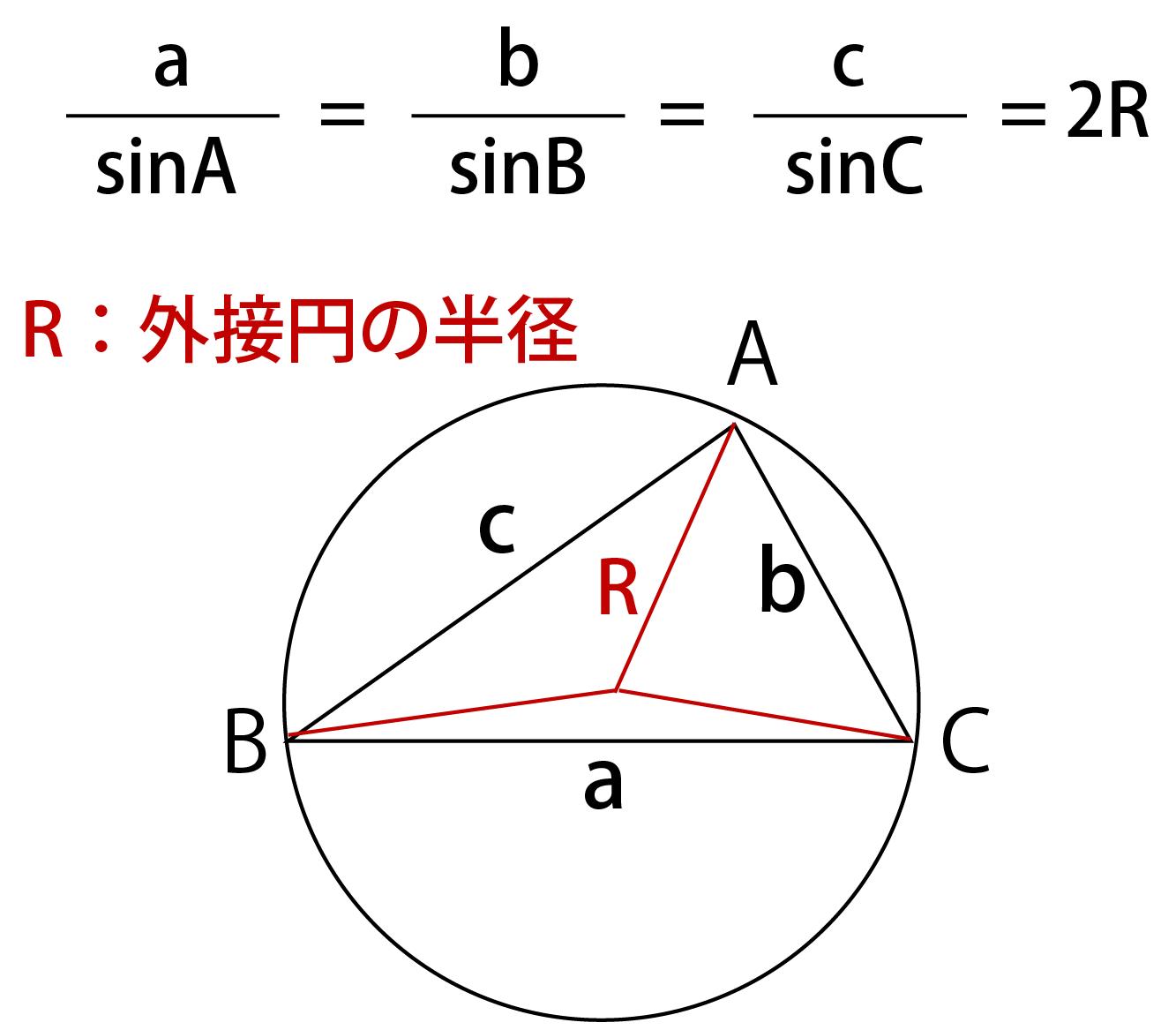 外接円半径の求め方解説画像