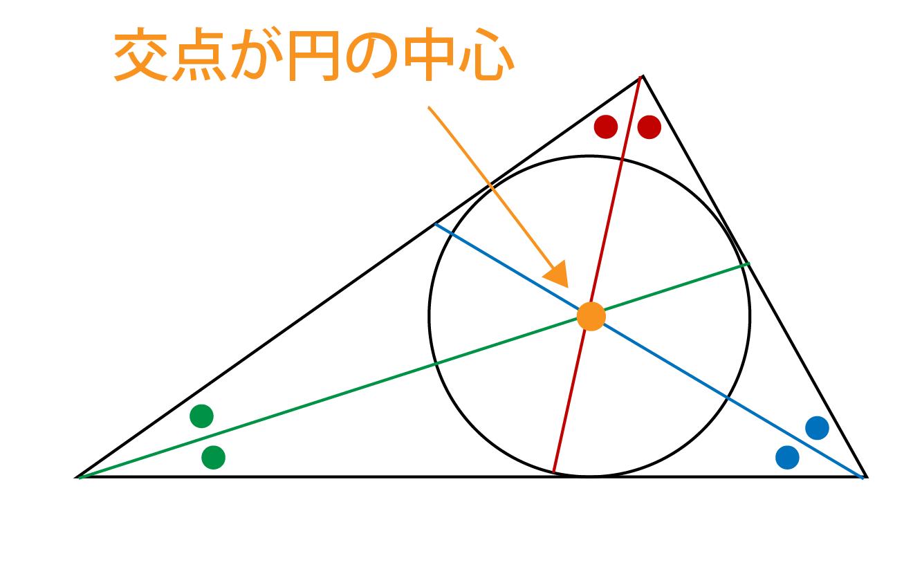 内接円とは何かの解説画像