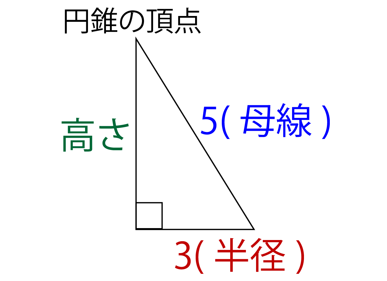 円錐の体積に関する練習問題の解説