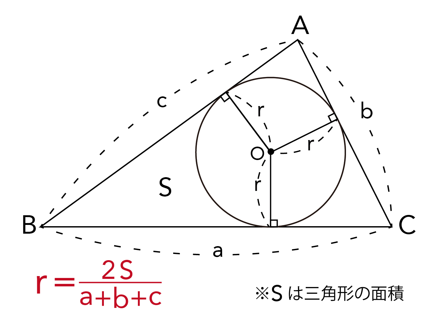 内接円の半径の求め方解説画像