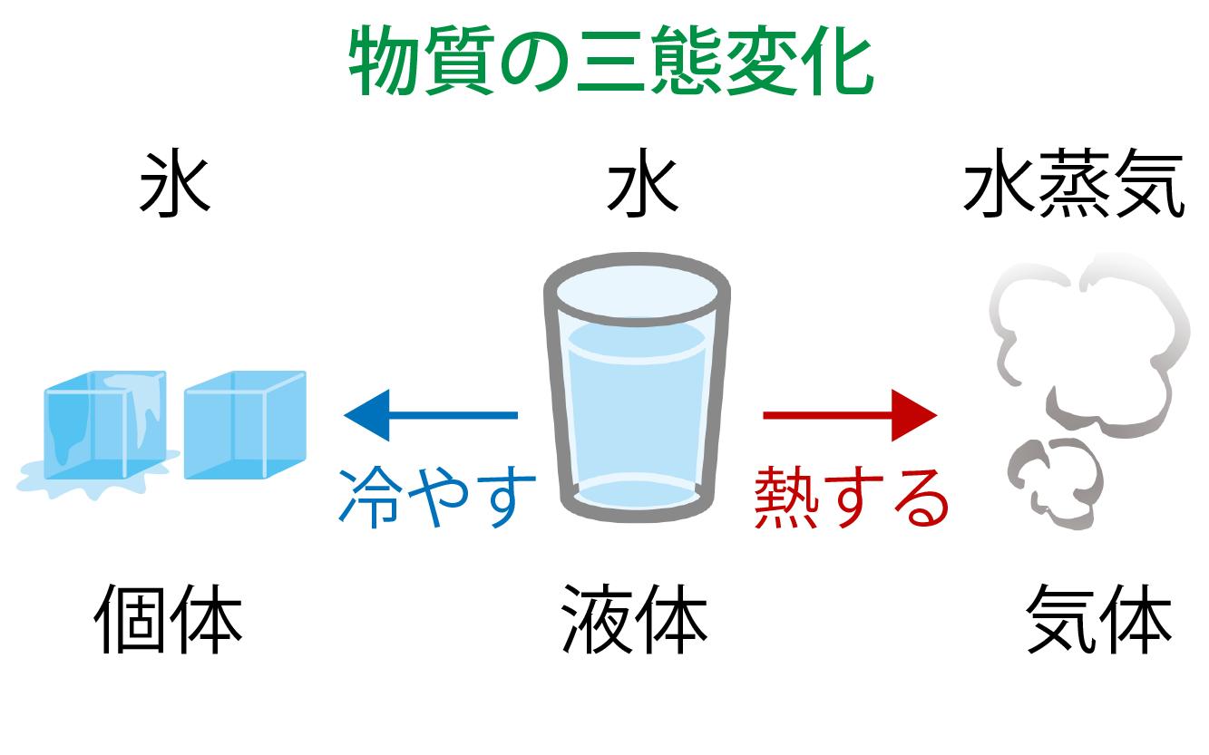物質の三態変化の解説画像