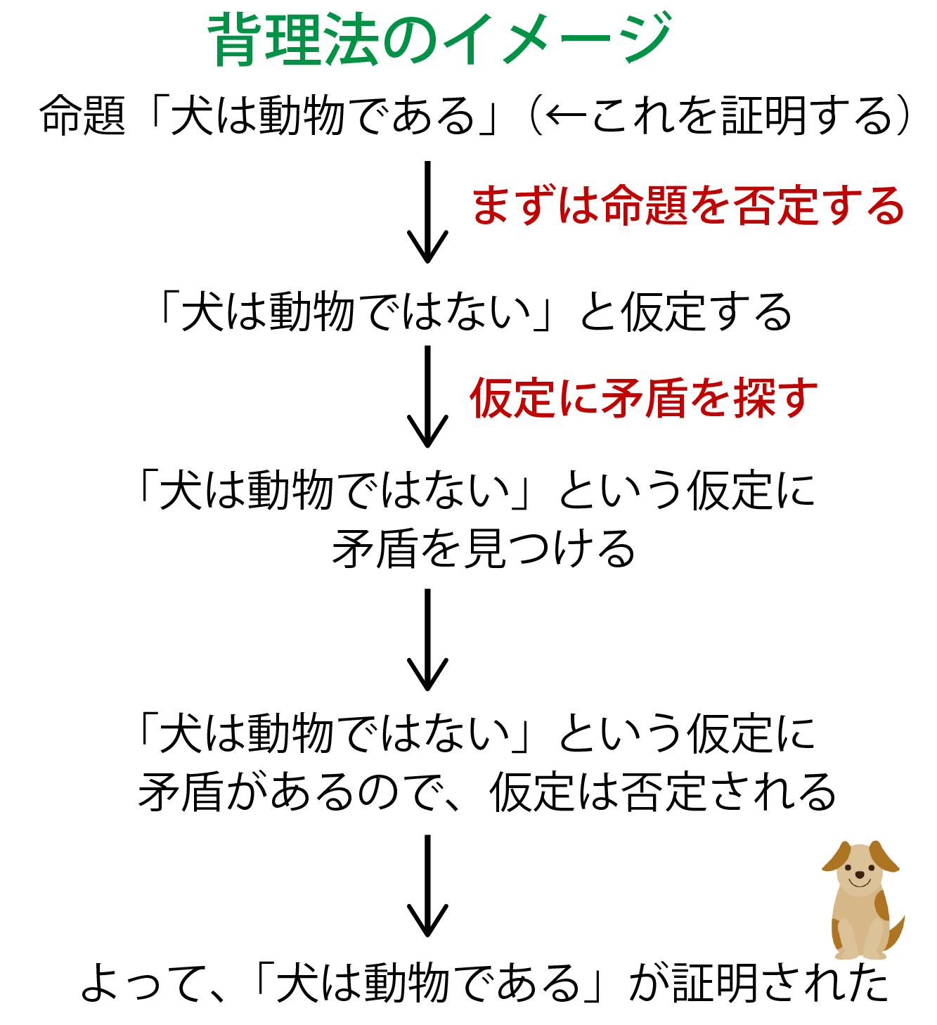 背理法の流れ解説画像