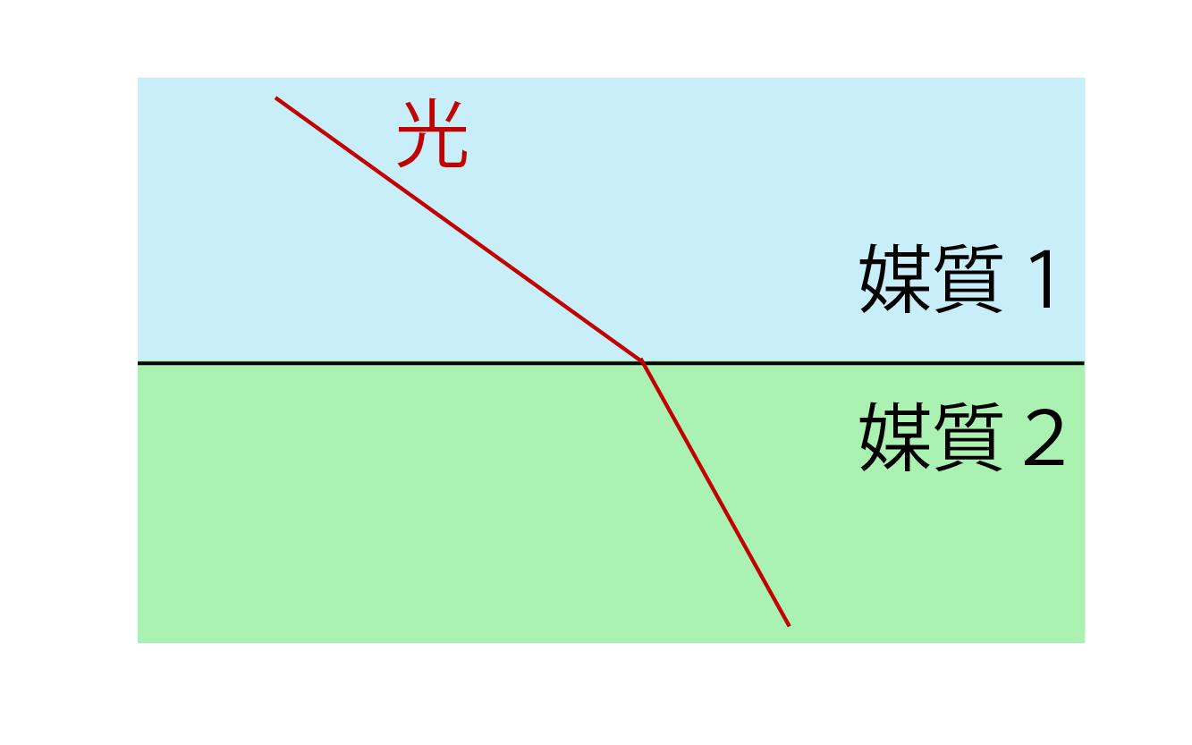 光の屈折とは何かの解説画像