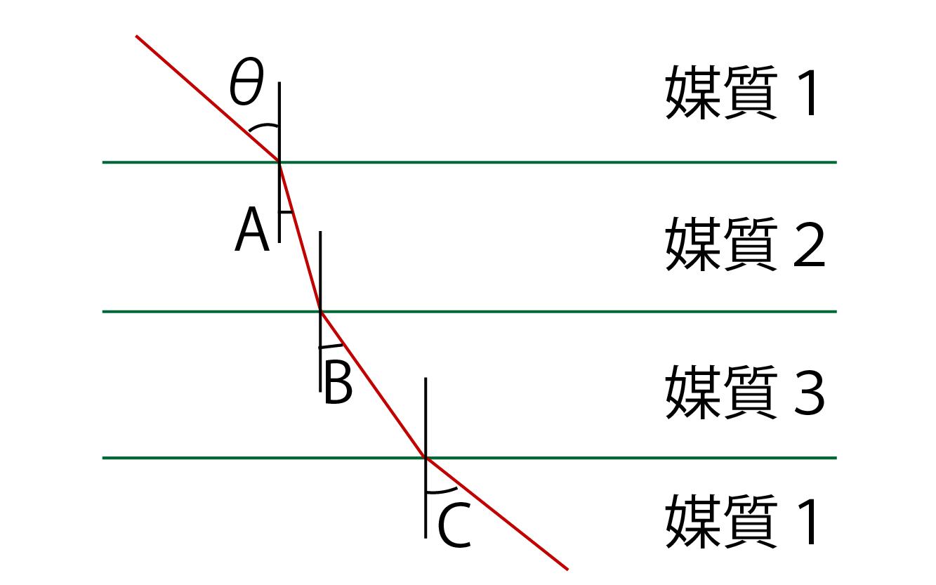 光の屈折練習問題の画像