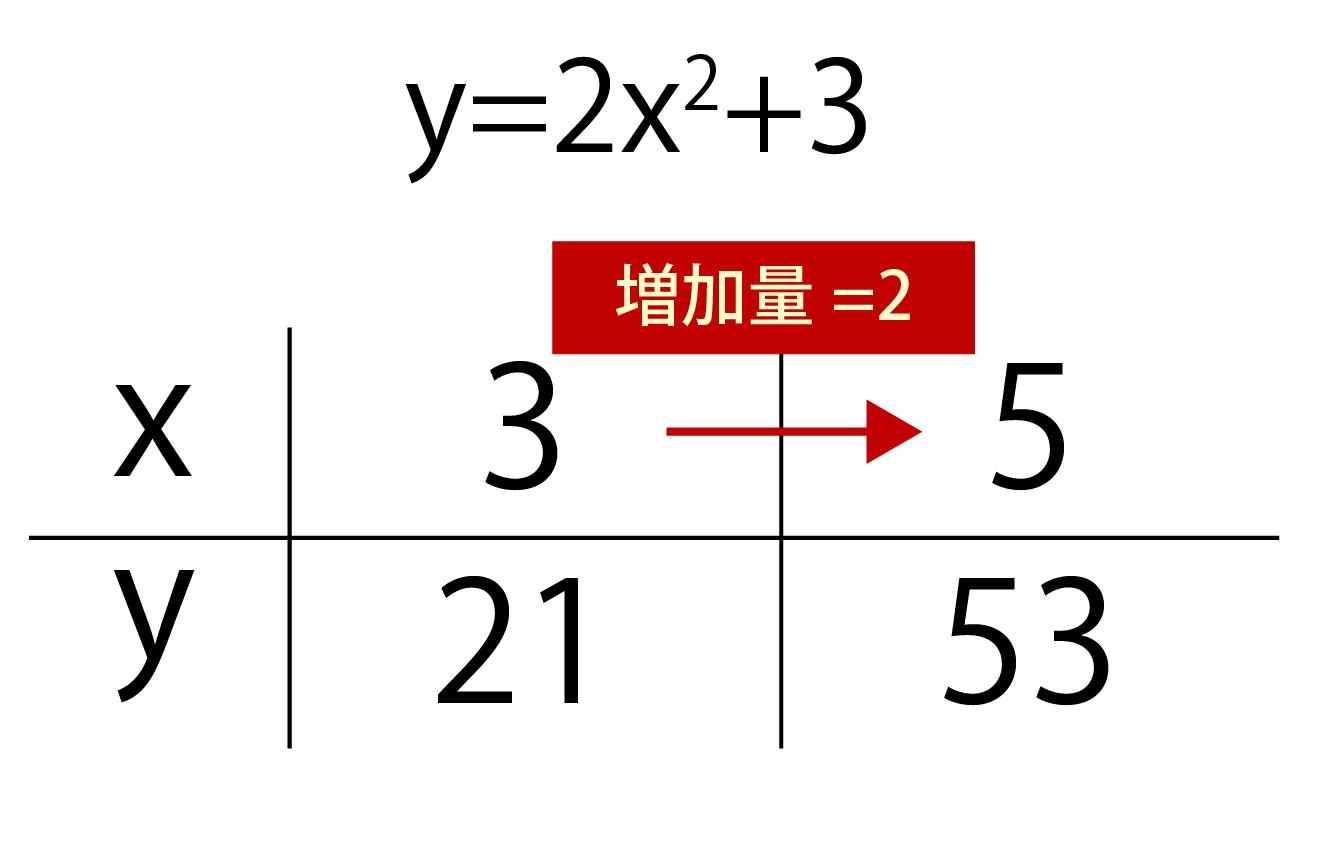 xとyの増減表