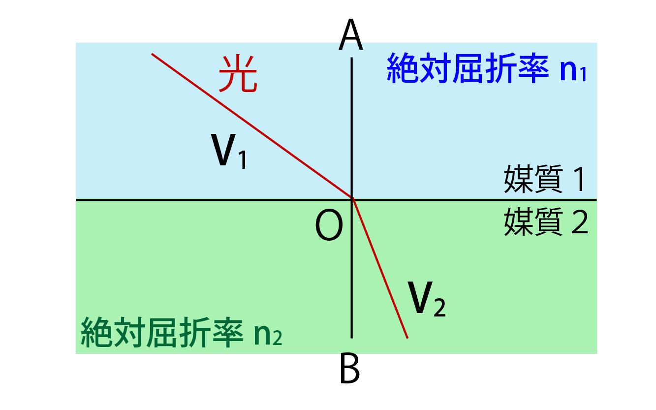 相対屈折率と絶対屈折率の関係解説画像