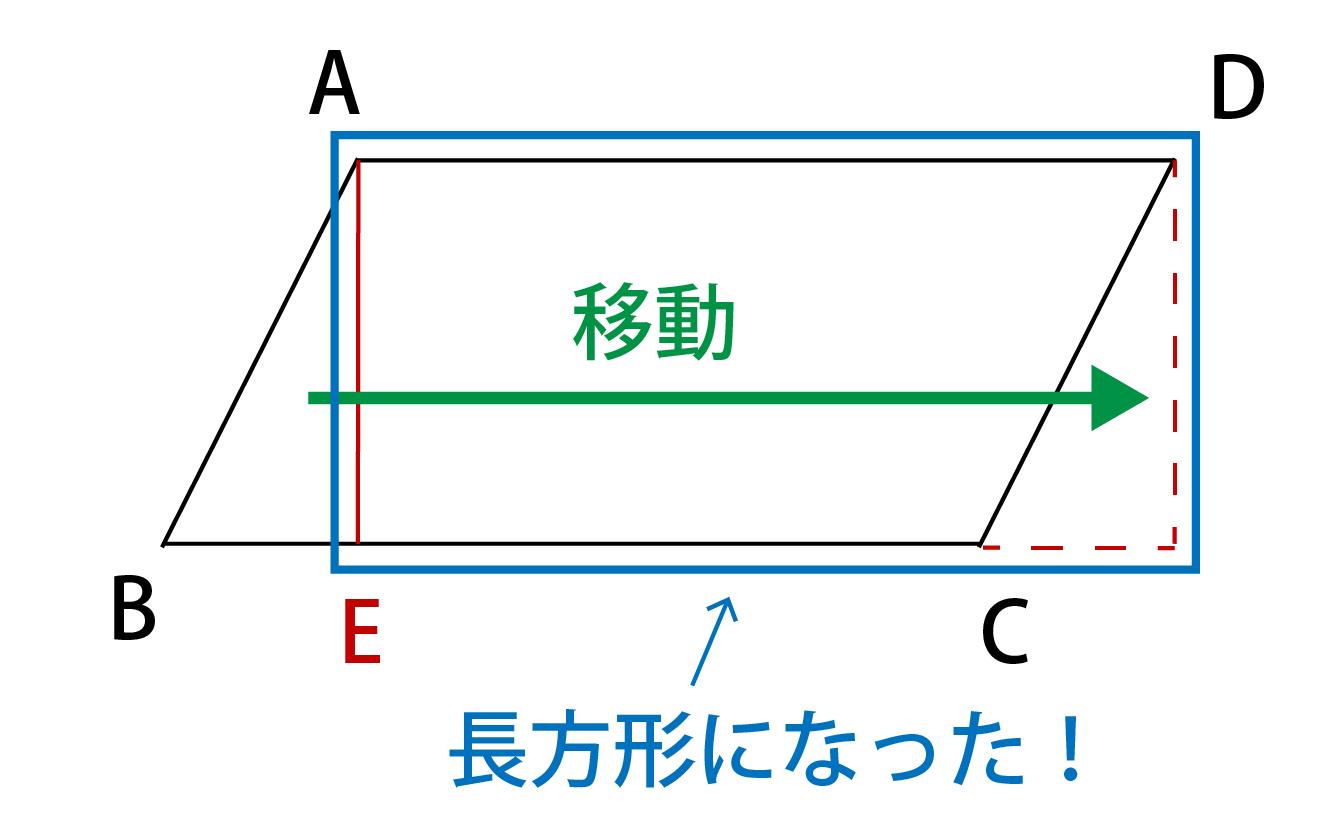 平行四辺形の面積は長方形の面積と同じになる