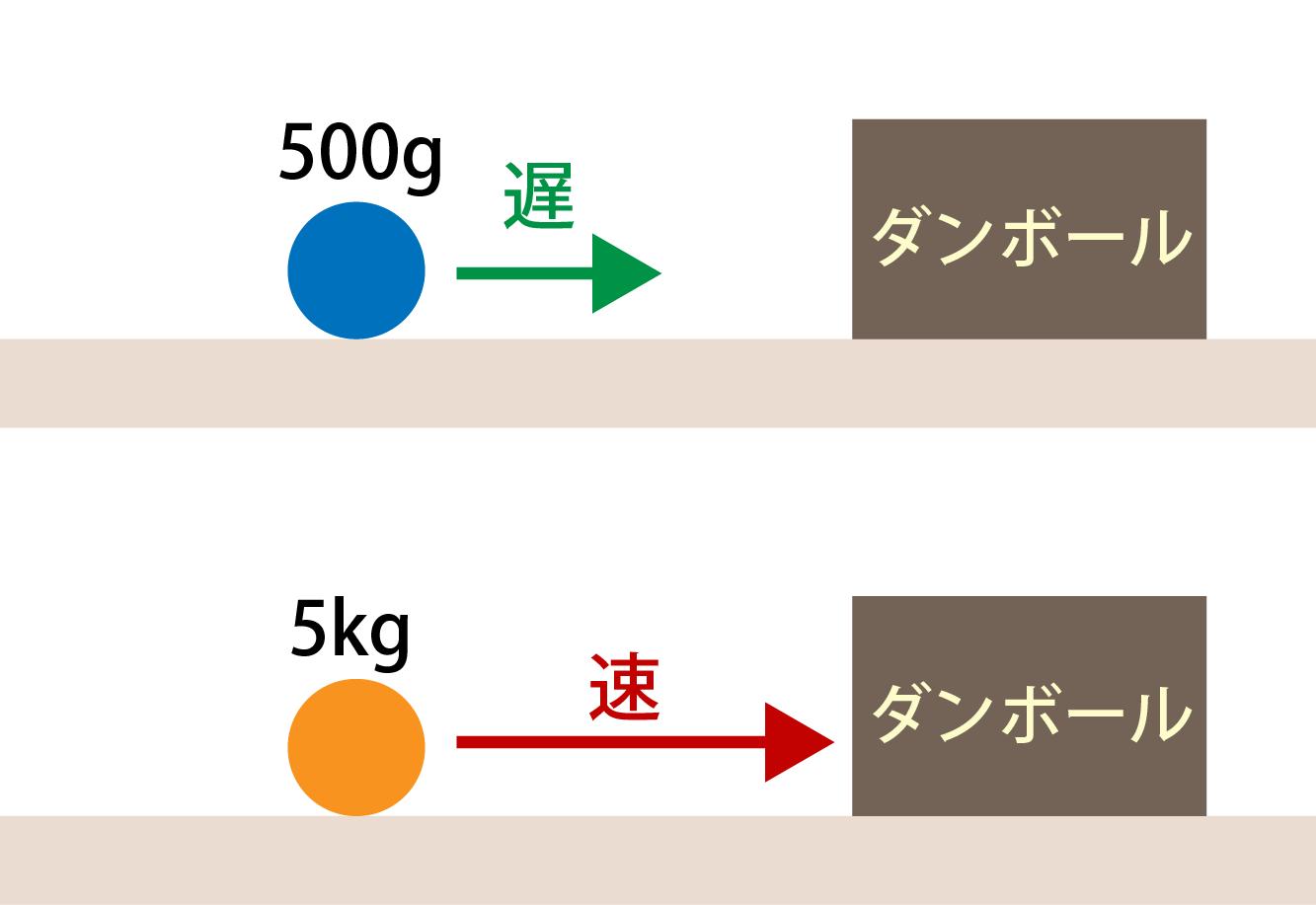 運動量は質量×速度で計算しよう...